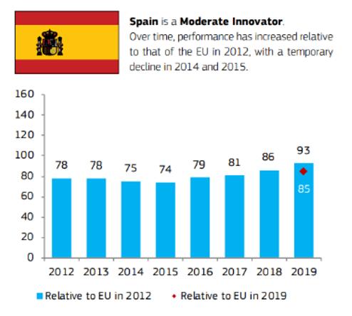 innovacion españa